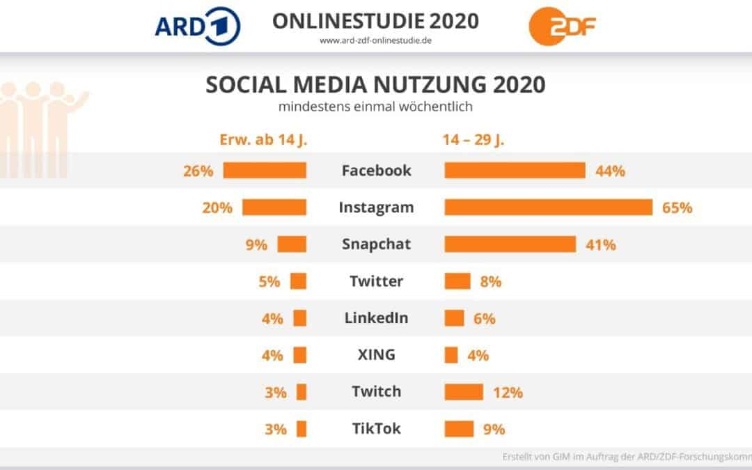 Unternehmenspräsenz im Social Media